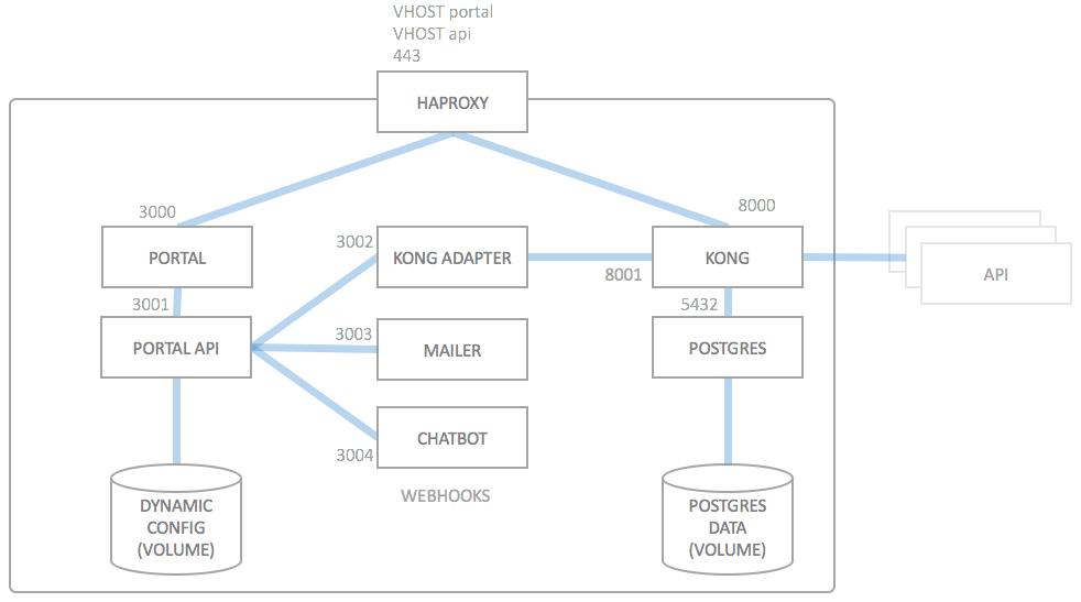 Deployment architecture - wicked haufe io
